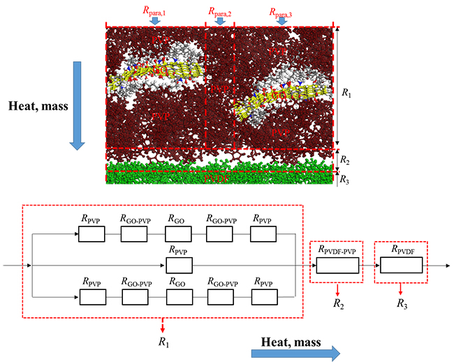Molecular-level evaluation and manipulation of thermal conductivity, moisture diffusivity and hydrophobicity of a GO-PVP/PVDF composite membrane - Advances in Engineering
