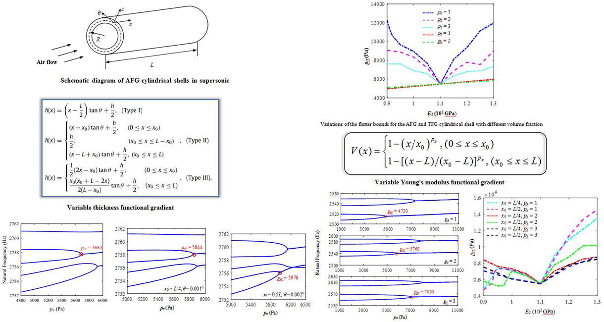 Superior aeroelastic behaviors of axially functional graded cylindrical shells in supersonic airflow - Advances in Engineering