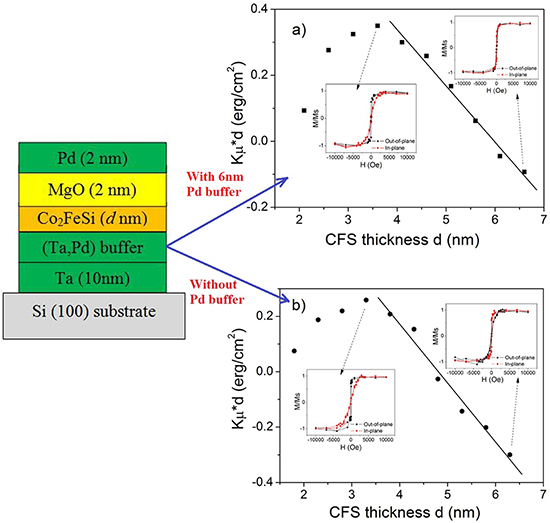 Effects of Pd- and Ta-buffer layer on magnetic and interfacial perpendicular properties of sputtered Co2FeSi/MgO heterostructures - Advances in Engineering