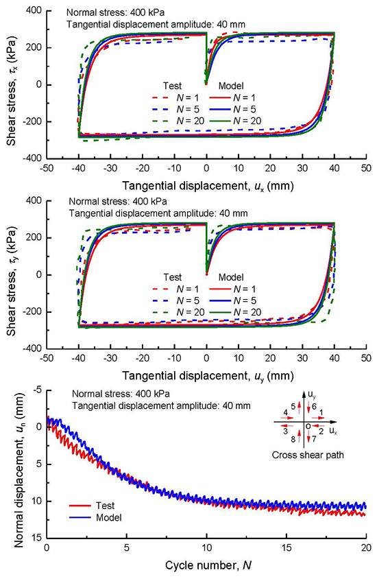 A Three-Dimensional Multishear Bounding Surface Model of Granular Soil–Structure Interfaces under Monotonic and Cyclic Loading - Advances in Engineering