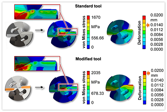 Combined 3D simulation method with focused analysis the cutting fluid supply of twist drills and based modification of the flank face geometry - Advances in Engineering