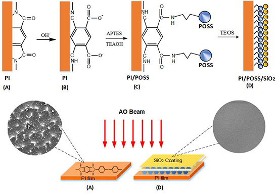 Study on in-situ growth of polyhedral oligomeric silsesquioxane (POSS) layer on kapton surface and the properties of SiO2/POSS coatings - Advances in Engineering