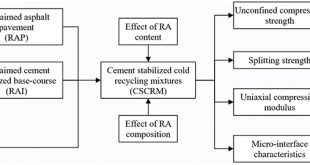Effects of recycled aggregate composition on the mechanical characteristics and material design of cement stabilized cold recycling mixtures using road milling materials - Advances in Engineering