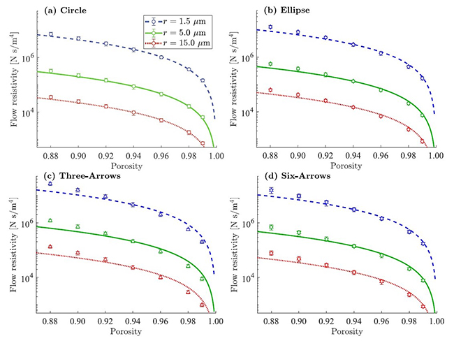 Numerical study on the influence of fiber cross-sectional shapes on the sound absorption efficiency of fibrous porous materials - Advances in Engineering