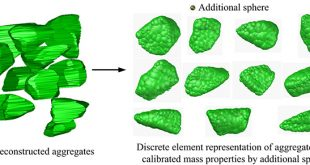 Aggregate Representation Approach in 3D Discrete-Element Modeling Supporting Adaptive Shape and Mass Property Fitting of Realistic Aggregates - Advances in Engineering