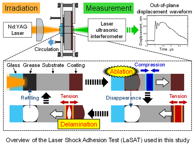 Repeated Laser Shock Adhesion Test for evaluating adhesion durability and its improvement of Ni-P coating - Advances in Engineering