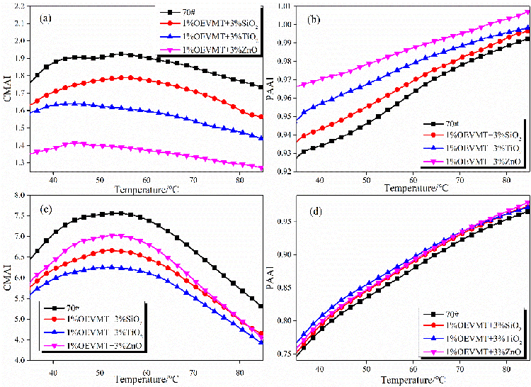 Effect of multi-scale nanocomposites on performance of asphalt binder and mixture - Advances in Engineering