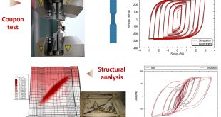 Cyclic hardening and softening behavior of the low yield point steel: Constitutive modeling, implementation and validation - Advances in Engineering