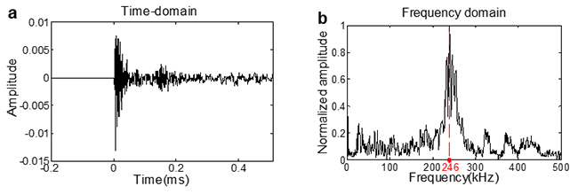 A new method for determining the crack classification criterion in acoustic emission parameter analysis - Advances in Engineering