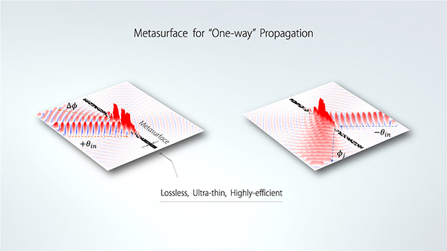 "Metasurface for Highly Efficient ""One-way"" Transmission - Advances in Engineering"