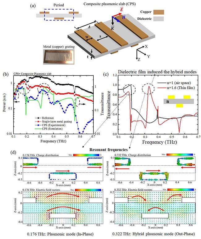 Terahertz composite plasmonic slabs based on double-layer metallic gratings - Advances in Engineering