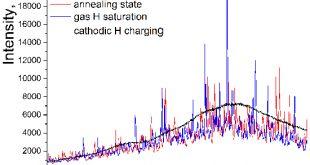 On a mechanism for enhanced hydrogen flux along grain boundaries in metals - Advances in Engineering
