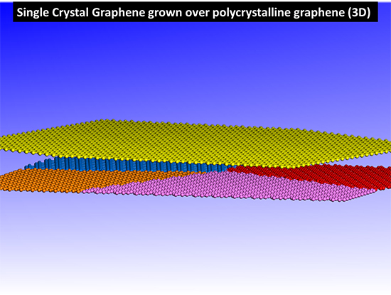Wafer-Scale Single Crystal Graphene via Synchronized Self-Aligment - Advances in Engineering