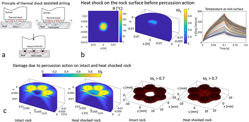 3D numerical modelling of thermal shock assisted percussive drilling - Advances in Engineering