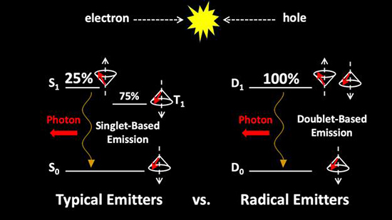 Radiative and Nonradiative Recombinations in Organic Radical Emitters: The Effect of Guest–Host Interactions - Advances in Engineering