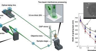 Ultrafast laser ablation of 10-nm self-supporting membranes by two-beam interference processing - Advances in Engineering