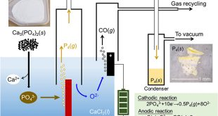Electrochemistry enables a cleaner production of white phosphorus - Advances in Engineering
