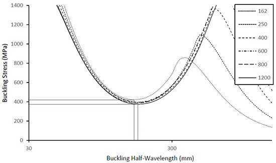 Distortional Buckling of Cold-Formed Steel Flanges under Stress Gradient - Advances in Engineering