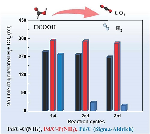 A breakthrough method for the preparation of Pd/C catalysts with high catalytic activity and stability for HCOOH dehydrogenation - Advances in Engineering