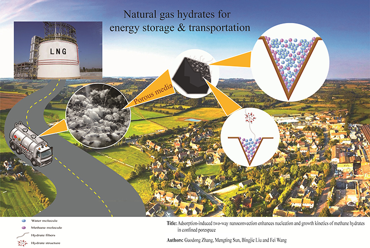 Confined porespace endows methane hydrates with enhanced formation kinetics via adsorption-induced two-way nanoconvection - Advances in Engineering