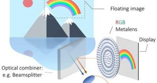 Development of next generation of millimeter-size flat lens - Advances in Engineering