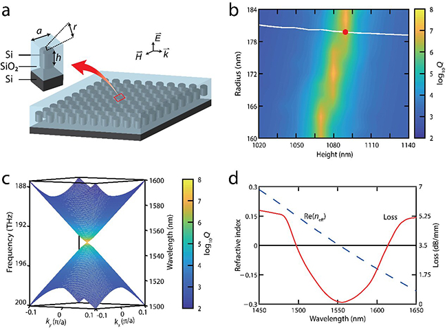 Ultra-low-loss on-chip zero-index materials - Advances in Engineering
