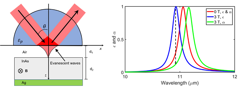 The promising structure to verify the Kirchhoff's law for nonreciprocal materials - Advances in Engineering
