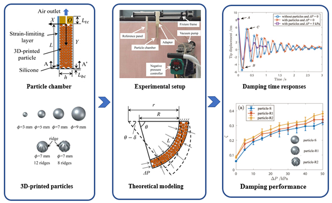 Damping effect of particle-jamming structure for soft actuators with 3D-printed particles - Advances in Engineering