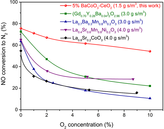 High Performance Catalysts BaCoO3-CeO2 Prepared by the One-Pot Method for NO Direct Decomposition - Advances in Engineering