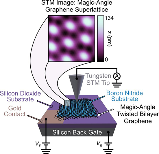Precise angle graphene creates unexpected topological quantum states - Advances in Engineering