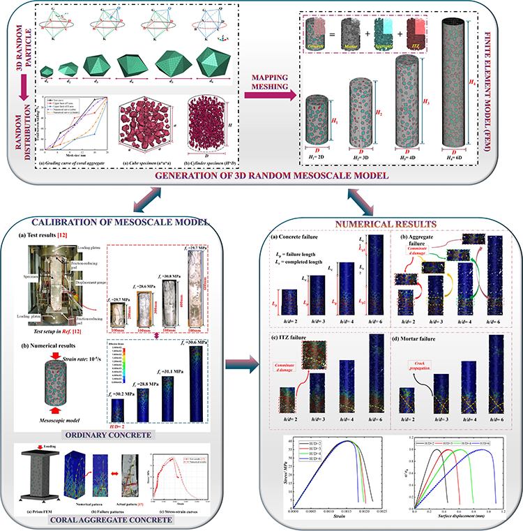 3D mesoscopic investigation of specimen size effect on the compressive behavior of coral aggregate concrete: A novel mesoscale model considering meso-structural characteristic of aggregate - Advances in Engineering