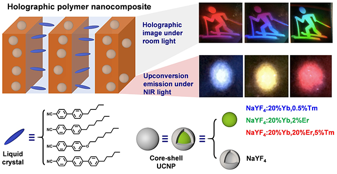 Holographic polymer nanocomposites with both high diffraction efficiency and bright upconversion emission by incorporating liquid crystals and core-shell structured upconversion nanoparticles - Advances in Engineering