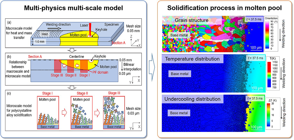 Multi-physics multi-scale simulation of the solidification process in the molten pool during laser welding of aluminum alloys - Advances in Engineering