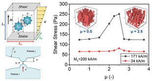 Influence of interparticle friction on the magneto-rheological effect for magnetic fluid: a simulation investigation - Advances in Engineering