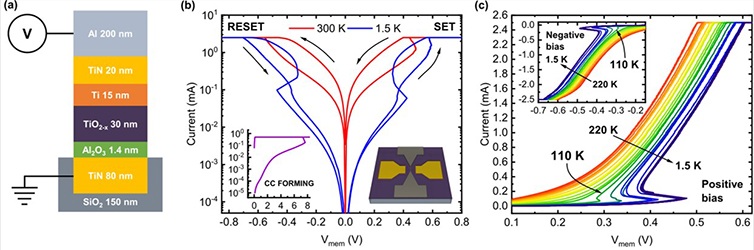 Conductive filament evolution dynamics revealed by cryogenic (1.5 K) multilevel switching of CMOS-compatible Al2O3/TiO2 resistive memories - Advances in Engineering
