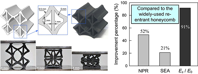 3D-printed short carbon fibre reinforced perforated structures with negative Poisson's ratios: Mechanisms and design - Advances in Engineering