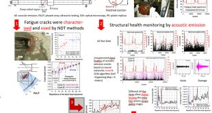 An acoustic emission based structural health monitoring approach to damage development in solid railway axles - Advances in Engineering