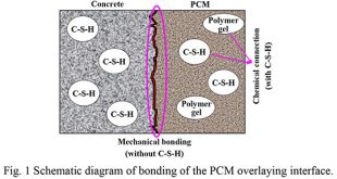 Enhancement of the concrete-PCM interfacial bonding strength using silica fume - Advances in Engineering