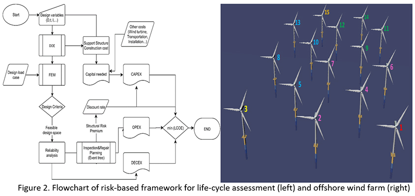 Risk-based maintenance planning of offshore wind turbine farms - Advances in Engineering