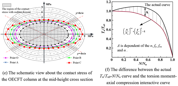 Performance and design of oval-ended elliptical CFT columns under combined axial compression-torsion - Advances in Engineering
