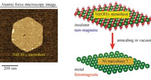 Ferromagnetic metal conversion directly from two-dimensional nickel hydroxide - Advances in Engineering