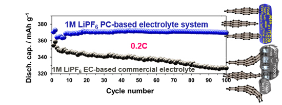 Robust Solid-Electrolyte Interphase (SEI) Enables Near-Theoretical Capacity of Graphite Battery Anode at Four Times Faster Rate in Propylene Carbonate-Based Nonflammable Liquid Electrolyte - Advances in Engineering
