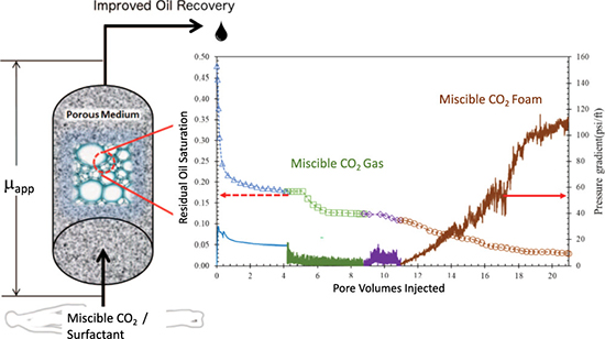 Smart Supercritical CO2 Foam For Enhanced Oil Recovery at High Temperature and Ultra High Salinity Conditions - Advances in Engineering