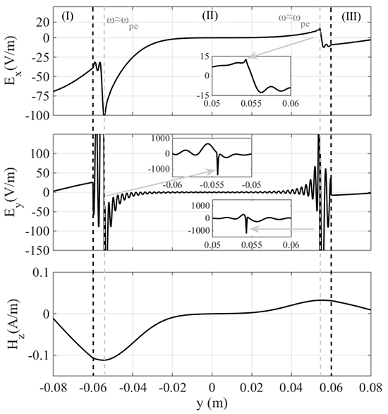 Method to penetrate through the overdense plasma sheath: Mode conversion in nonuniform plasmas with two-temperature electron population - Advances in Engineering