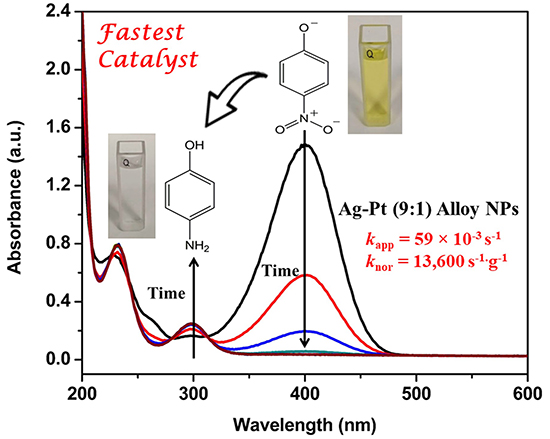 On the Remarkable Performance of Silver-based Alloy Nanoparticles in 4-Nitrophenol Catalytic Reduction - Advances in Engineering