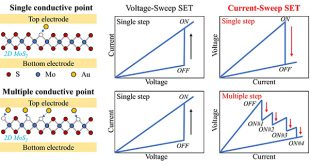 Multiple resistance states in MoS2-based non-volatile memory devices: what, why and how? - Advances in Engineering
