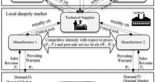 Optimal price and warranty decision for durable products in a competitive duopoly market - Advances in Engineering