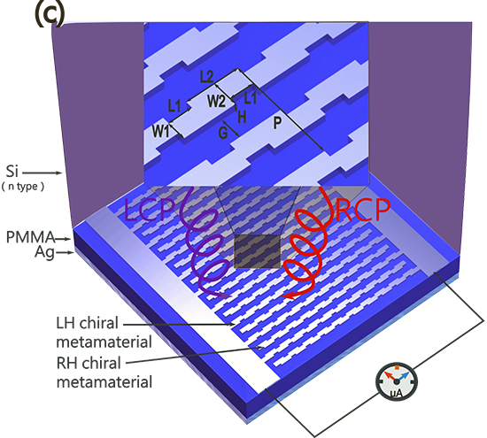 Self-powered circularly polarized light detector based on asymmetric chiral metamaterials - Advances in Engineering