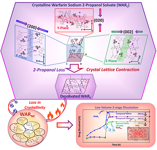 New Insights on Warfarin Sodium 2 Propanol Solvate Solid- State Changes Using a Multivariate Approach - Advances in Engineering