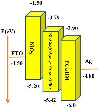 RbCs(MAFA)PbI3 perovskite solar cell with 22.81% efficiency using the precise ions cascade regulation - Advances in Engineering